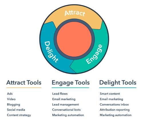 ابزارهای بازاریابی ورودی