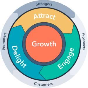 چرخه بازاریابی ورودی